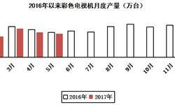 <em>彩电</em>市场萎靡不前 前五月产量下跌7.3%