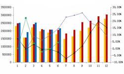上半年<em>汽车销量</em>破1300万辆 商用车成主要增长力