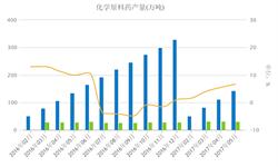 <em>化学原料药</em>产量稳步提升 1-5月增速逐渐扩大