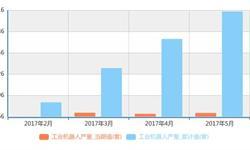 工业机器人<em>市场需求</em>巨大 前5月产量44360套