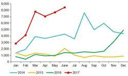 天然气<em>重</em><em>卡</em>销量持续暴增 6月产量同比增长近5倍