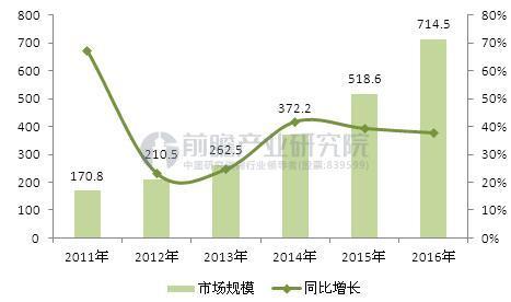 图表2:2011-2016年中国数据中心市场规模变动情况(单位:亿元,%)