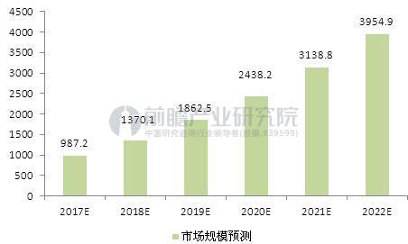 图表3:2017-2022年中国数据中心市场规模预测(单位:亿元)
