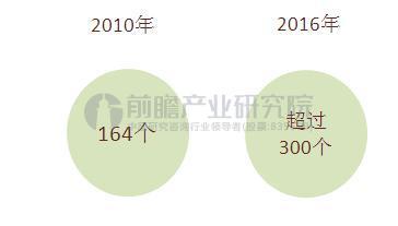 图表1:中国大型据中心数量(单位:个)