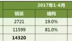 <em>新能源</em>客车销量持续大跌 6月回暖月销占比过半