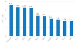 6月轿车销量<em>排行榜</em> 全新英朗表现惊人
