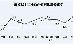 <em>上海</em>工业总产值超1.6万亿 增速保持上升趋势