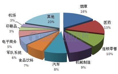 自动化立体仓库下游应用结构(单位:%)