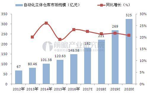 2012-2020年我国自动化立体仓库市场空间预测(单位:亿元,%)