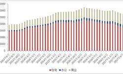 <em>商品房</em>去库存效果显著 6月待售面积减少1441万平方米