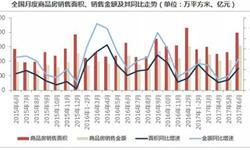 6月商品房<em>销售量</em>价齐升 市场调整下半年或下滑