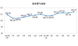 6月房地产市场销售止跌回升 国房<em>景气</em><em>指数</em>再创新高
