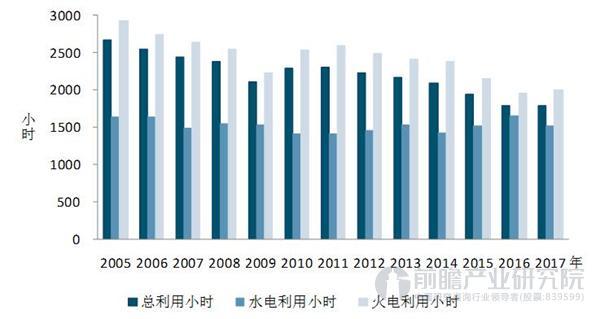 历年1-6月发电设备利用小时