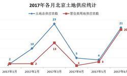 <em>北京</em>供地市场再度爆发 居住类用地供应大幅增加