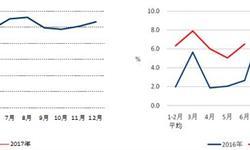 上半年<em>全社会</em><em>用电量</em>增速提升3.7个百分点