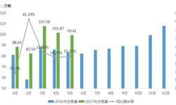 <em>二手车</em>交易量环比继续下滑 5月交易量为99.41万辆