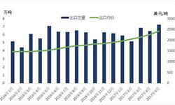 钛白粉<em>出口</em>整体超预期 东南亚国家需求占比增加