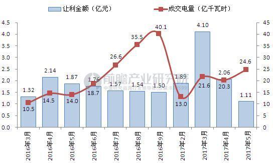 截至2017年5月广东省售电公司交易电量及让利金额统计