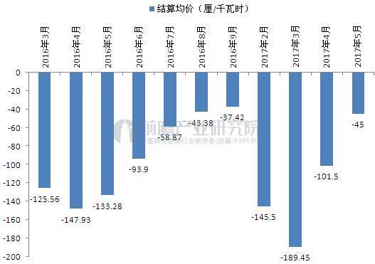 截至2017年5月广东电力集中竞价交易价差