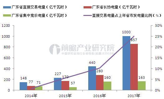 2014-2017年广东省直接交易电量(单位:亿千瓦时,%)