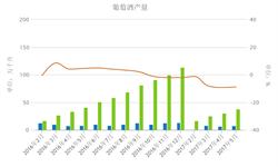 5月我国<em>葡萄酒</em>产量同比减少9.9%为7.3万千升