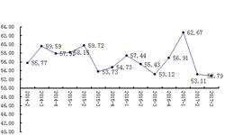 三季度粮食预期<em>指数</em>下跌 分<em>指数</em>走势出现明显分化