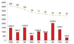移动互联网资本<em>交易</em>总体回落 二季度市场活跃度趋冷