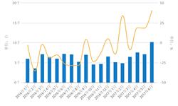 6月金属加工<em>机床</em>进口超万台 增速再创新高