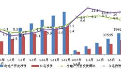 房地产开发<em>投资</em>额将高位震荡 三季度或延续小跌趋势