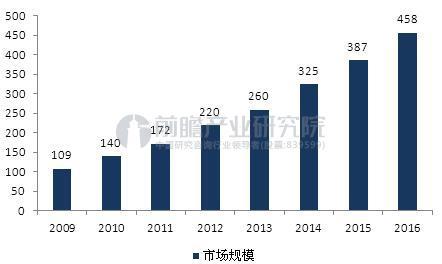 图表2:2009-2016年食品安全检测行业市场规模变动情况(单位:亿元)