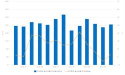 6月我国汽车零件<em>进口</em>25.47亿美元 同比增长3.49%