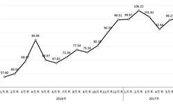 政策层面引起供应收缩 <em>钢材</em>价格指数持续上涨