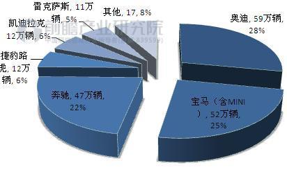 图表4:2016年中国豪华市场格局(单位:%)