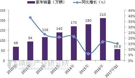 图表2:2010-2017年中国豪车销量及增速(单位:万辆,%)