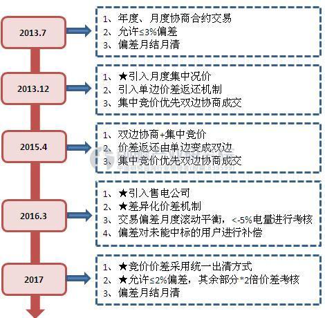 广东省售电交易机制演变过程