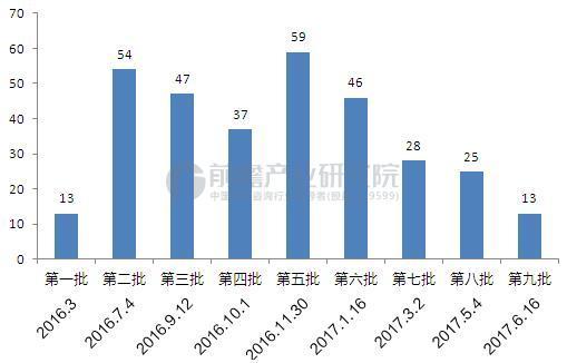 截至2017年6月广东九批共322家售电公司进入市场