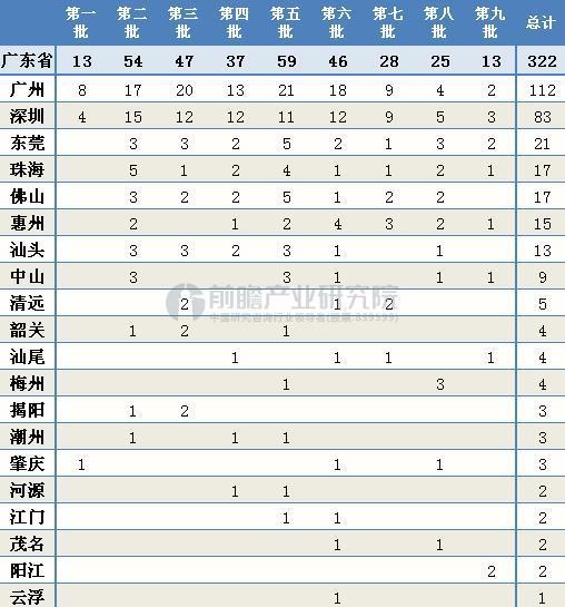 截至2017年6月广东省售电公司各市分布情况