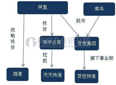 图表1:阿里系快递公司网络
