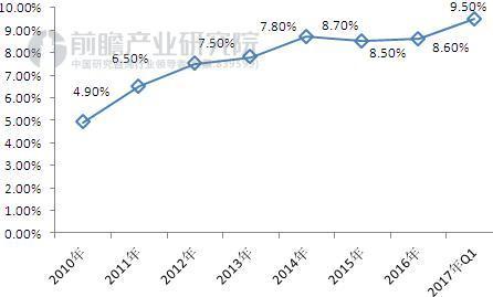 图表3:2010-2017年中国豪华品牌渗透率(单位:万辆,%)