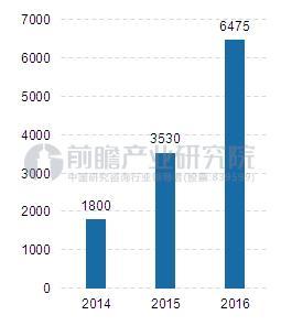农村电商市场规模