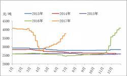 瓦楞纸<em>价格</em>较年初下滑7.2%  同比仍处于较高水平