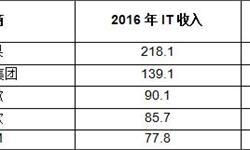 2016年苹果IT<em>收入</em>超两千亿美元 谷歌<em>收入</em>跃居第三