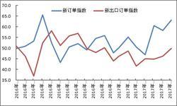 <em>钢铁</em>市场需求旺盛 新订单指数增长明显