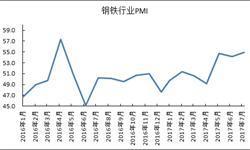 7月<em>钢铁</em>行业景气指数再创新高 景气度持续高位