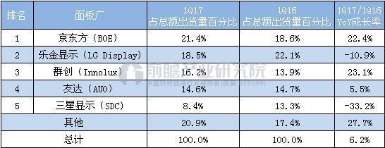 2017Q1大尺寸LCD面板TOP5.JPEG