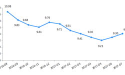 7月<em>网</em><em>贷</em>收益率降幅收窄 综合收益率为9.41%