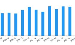 7月P2P<em>网</em><em>贷</em>行业成交量环比增长了3.33%