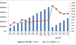 进口<em>物流</em>总额增速连续五月保持10%以上