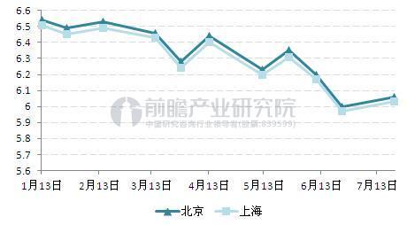 图表1:2017年以来北京和上海92号汽油历次调价(单位:元/升)