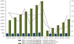 上半年日用品限上企业<em>零售额</em>累达2689亿元